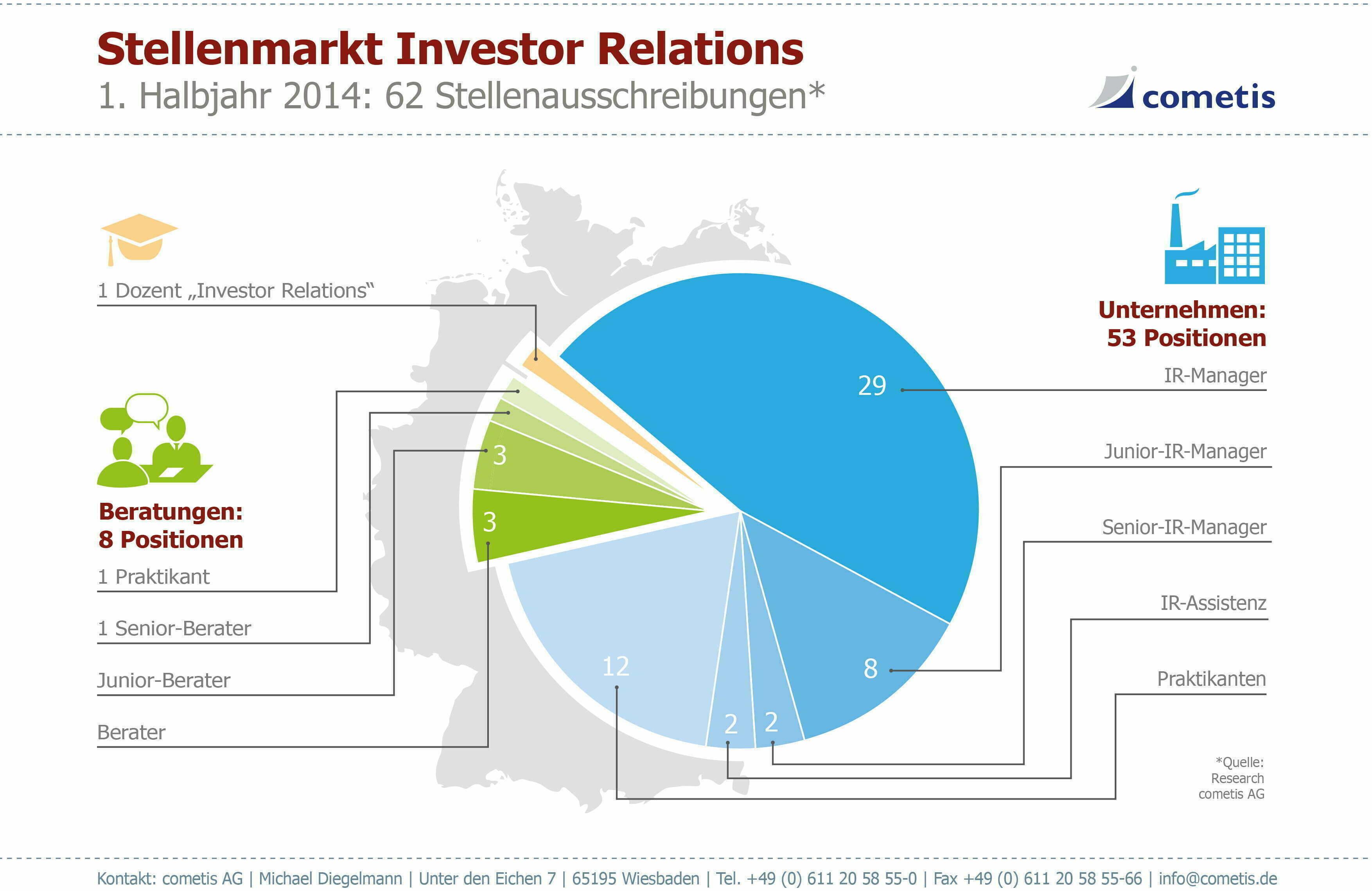 Stellenmarkt Infografik
