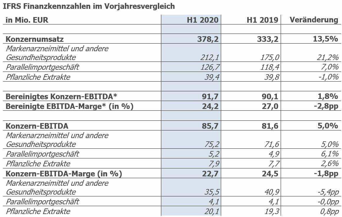 IFRS Finanzkennzahlen im Vorjahresvergleich