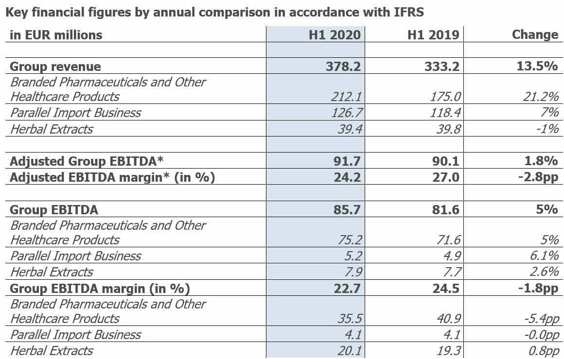Key financial figures by annual comparison in accordance with IFRS